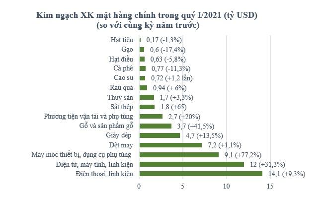 Hoạt động xuất nhập khẩu của Việt Nam phục hồi mạnh mẽ trong quý I