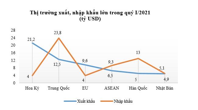 Hoạt động xuất nhập khẩu của Việt Nam phục hồi mạnh mẽ trong quý I 2