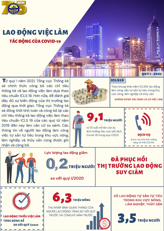 """[Infographics] Thị trường lao động quý I thêm nhiều """"mảng tối"""" do Covid-19"""