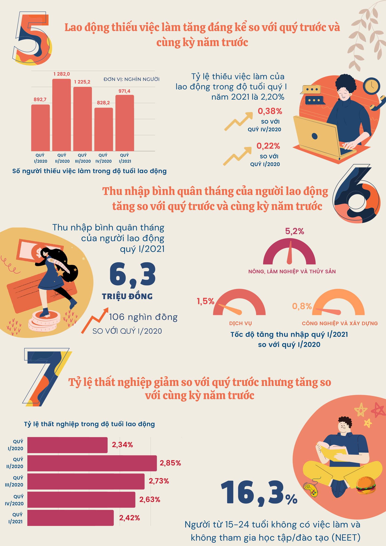 """[Infographics] Thị trường lao động quý I thêm nhiều """"mảng tối"""" do Covid-19 2"""