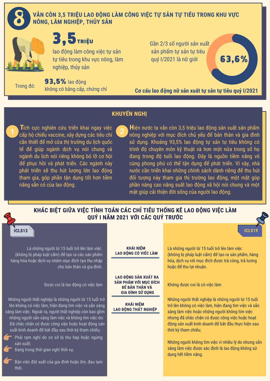"""[Infographics] Thị trường lao động quý I thêm nhiều """"mảng tối"""" do Covid-19 3"""