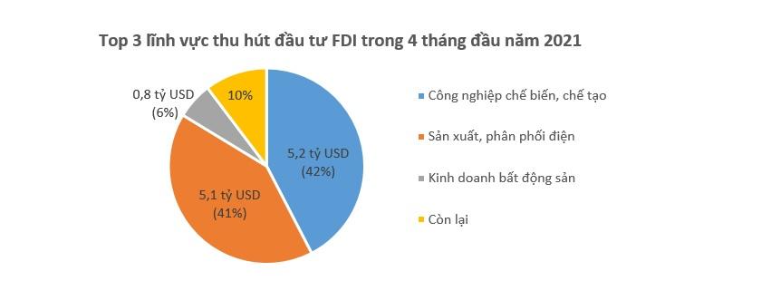 Vốn FDI đổ vào Việt Nam 12,25 tỷ USD trong 4 tháng