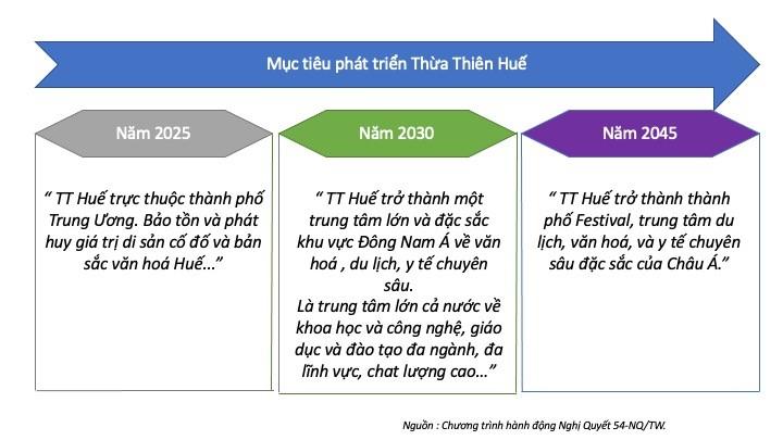 Nâng cao năng lực canh tranh cụm ngành du lịch tại Thừa Thiên Huế
