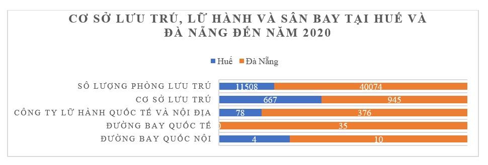 Nâng cao năng lực canh tranh cụm ngành du lịch tại Thừa Thiên Huế 4