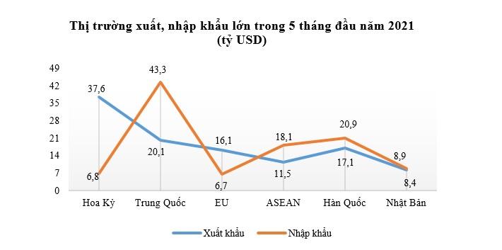 Xuất nhập khẩu tăng cao giữa làn sóng Covid-19 thứ 4 2