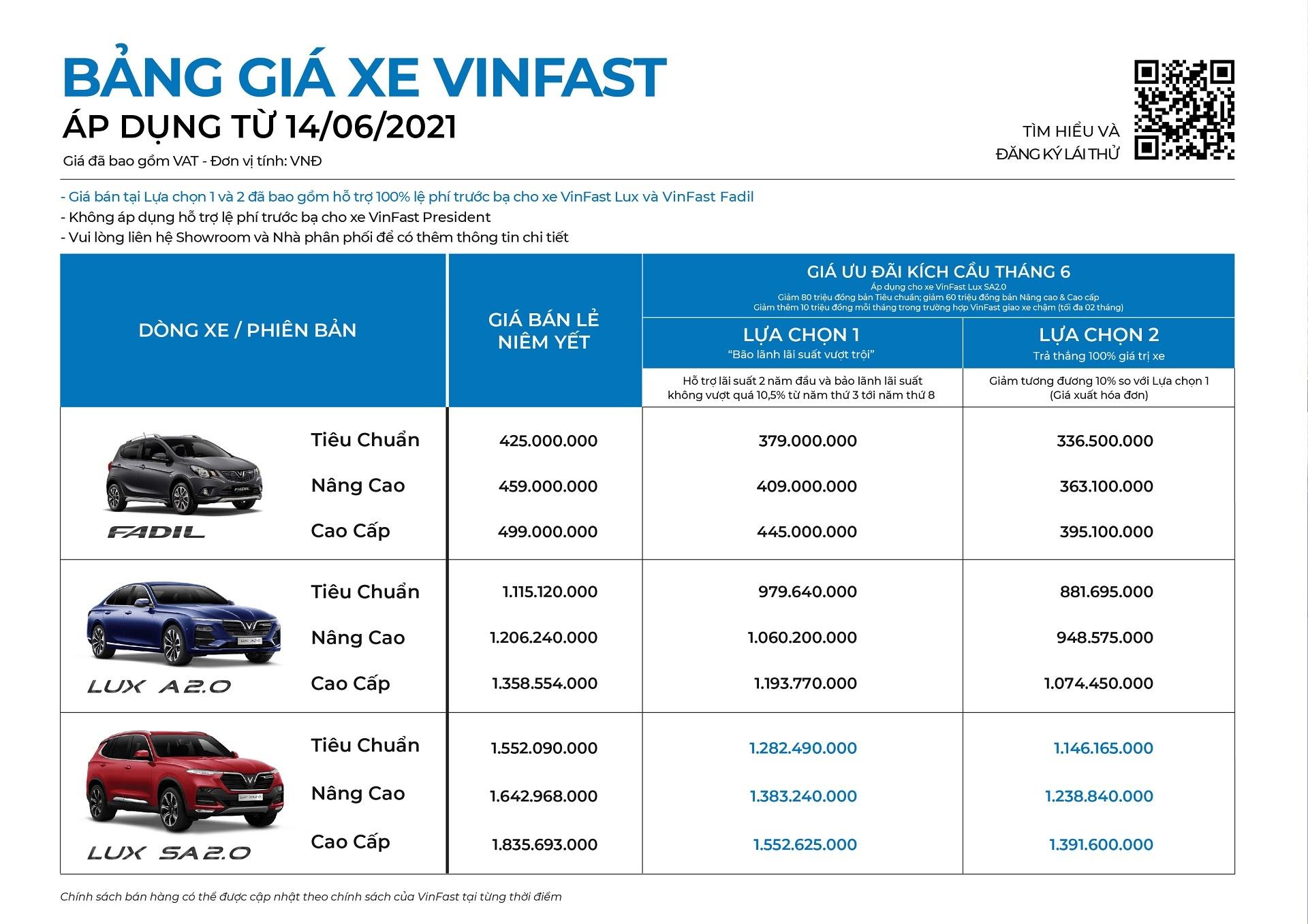 Miễn 100% lệ phí trước bạ, giá VinFast Fadil chỉ còn từ 336 triệu đồng