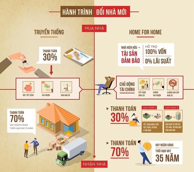 Đổi nhà với giải pháp Home for Home: Lợi hay Hại? 1