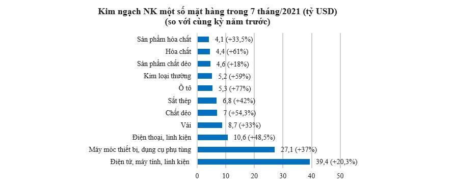 Hoạt động xuất nhập khẩu chậm lại đáng kể trong tháng 7 1