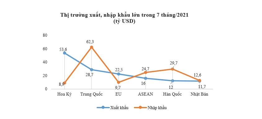Hoạt động xuất nhập khẩu chậm lại đáng kể trong tháng 7 2