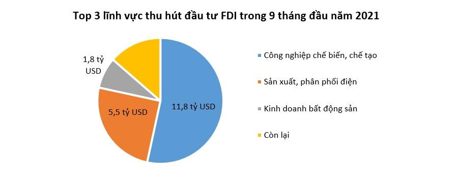 Vốn FDI vào Việt Nam tăng trở lại