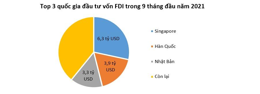 Vốn FDI vào Việt Nam tăng trở lại 1