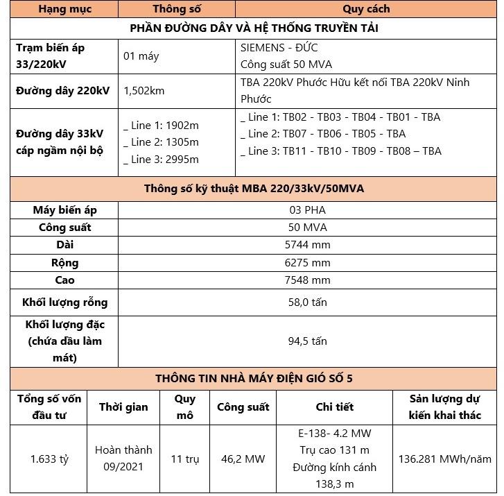 Trungnam Group hoàn thành vận hành thương mại nhà máy điện gió số 5 – Ninh Thuận 3