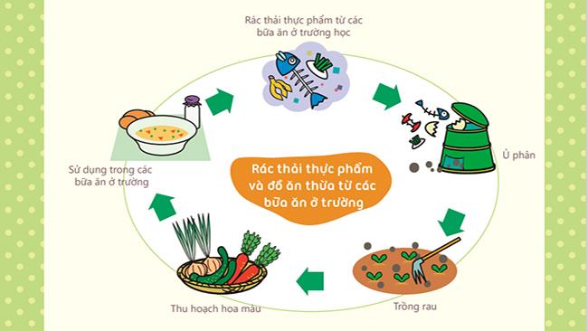 Sách Cùng học 3R: Bảo vệ môi trường từ những hành động nhỏ nhất
