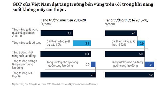 Hiện thực hóa tiềm năng tăng trưởng dài hạn của nền kinh tế Việt Nam