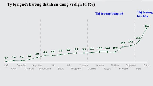 Thanh toán điện tử có thể trở thành nền tảng gắn kết ASEAN
