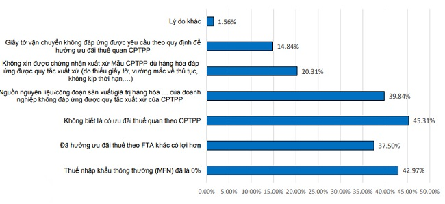 Hơn 45% doanh nghiệp không biết về ưu đãi thuế quan trong CPTPP 1