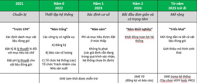 PRO Việt Nam: Xây dựng cơ chế EPR hiệu quả, tiến bộ và dễ quản lý