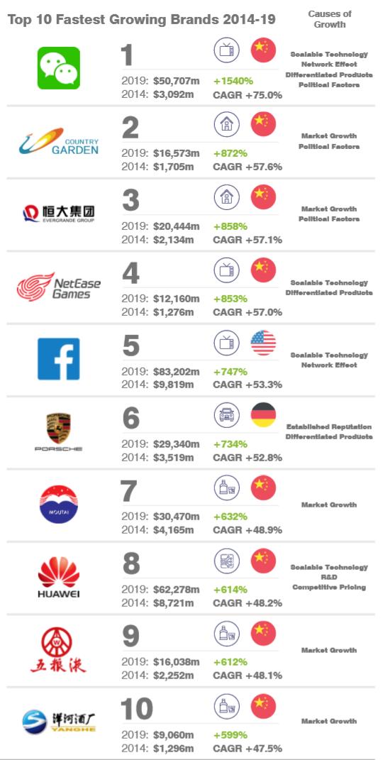 Viettel vào Top 50 thương hiệu tăng giá mạnh nhất thế giới 5 năm qua