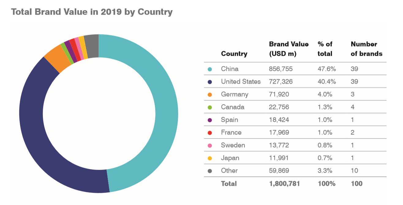 Viettel vào Top 50 thương hiệu tăng giá mạnh nhất thế giới 5 năm qua 1