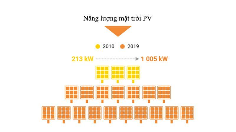 Tiền điện rẻ hơn với năng lượng tái tạo 4