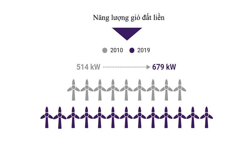 Tiền điện rẻ hơn với năng lượng tái tạo 3