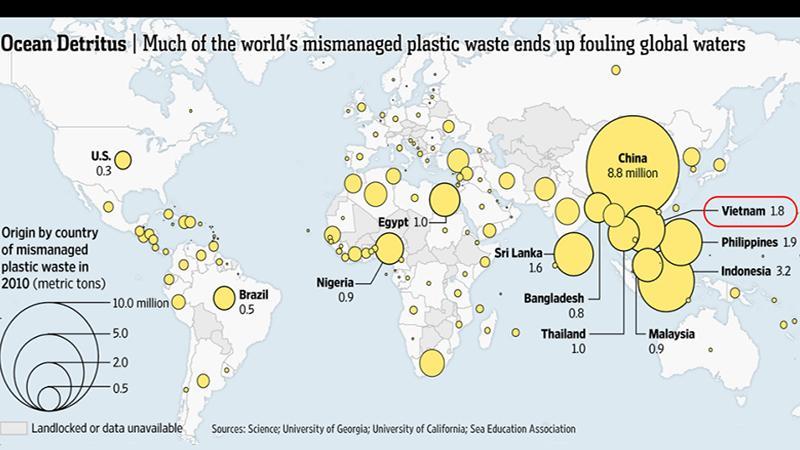 Điểm nghẽn giữa suy nghĩ và hành động về xử lý rác nhựa tại 'bãi rác' của thế giới