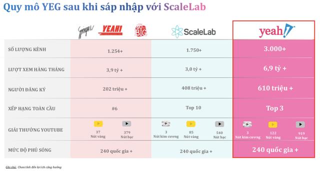 Yeah1 tuyên bố thoái toàn bộ vốn khỏi ScaleLab