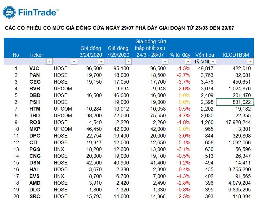Nhiều cổ phiếu trên sàn chứng khoán xác lập đáy mới