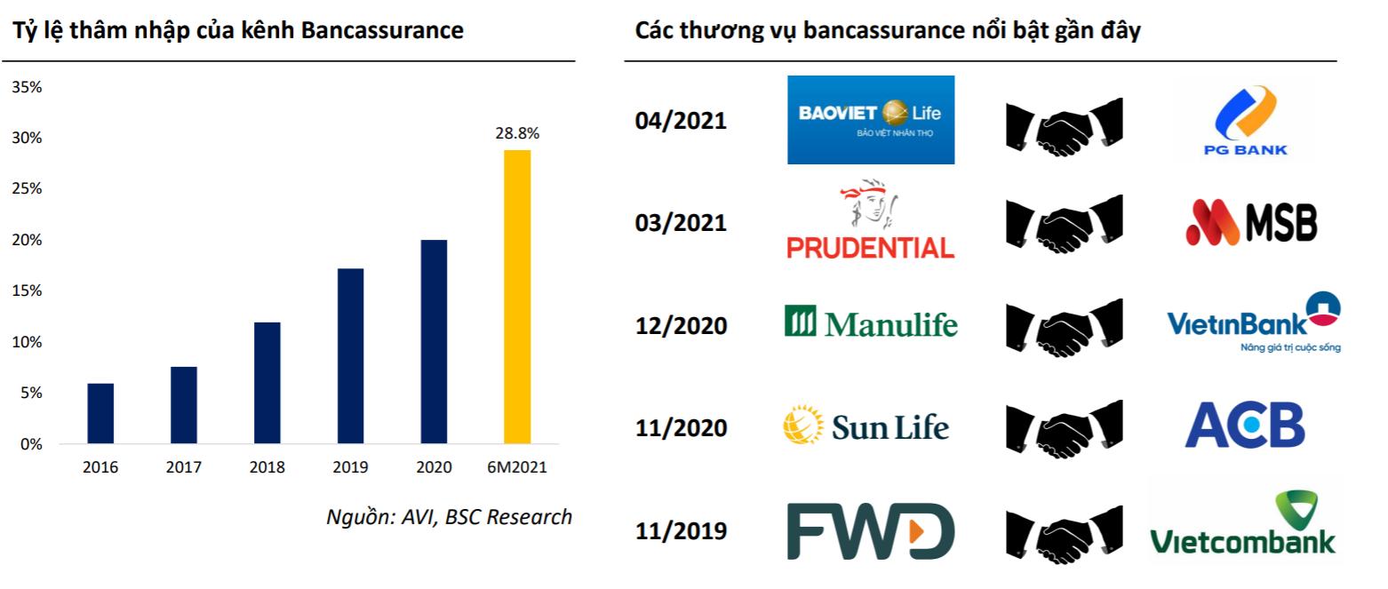 Bancassurance tăng trưởng gấp 5 lần sau chưa đầy 5 năm