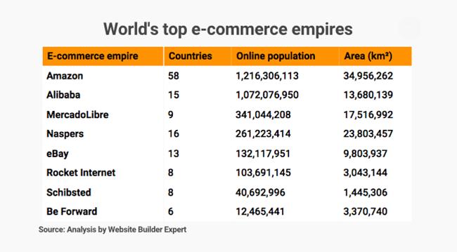 Amazon chính thức tiến công vào Việt Nam, quyết chiến với Alibaba ở chiến trường Đông Nam Á 1