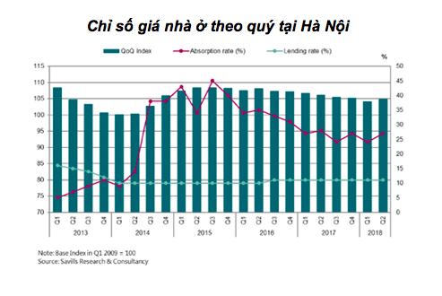 Chỉ số giá nhà ở tại TP. HCM đạt cao nhất trong 5 năm