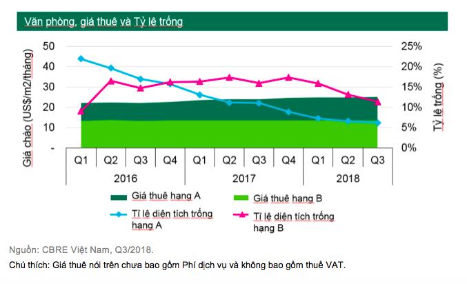 Thiếu nguôn cung, giá thuê văn phòng tại Hà Nội tiếp tục tăng mạnh
