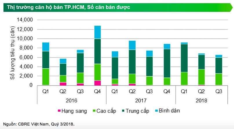 Căn hộ hạng C đang chiếm lĩnh thị trường bất động sản TP. HCM