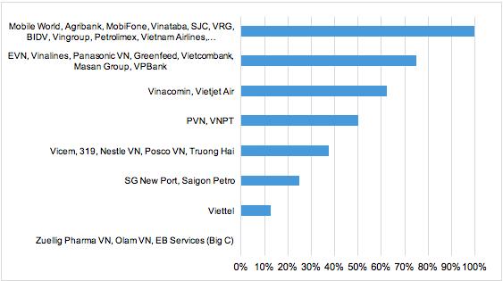 Doanh nghiệp FDI tại Việt Nam chưa minh bạch trong cấu trúc và tỷ lệ sở hữu