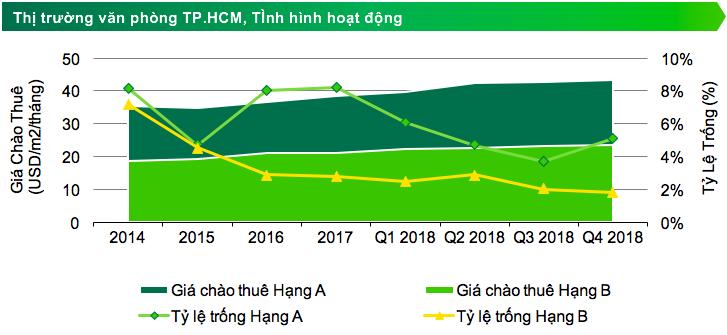 Thị trường văn phòng hạng A: Hà Nội lập kỷ lục mới, TP. HCM hạ nhiệt 1