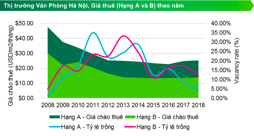 Thị trường văn phòng hạng A: Hà Nội lập kỷ lục mới, TP. HCM hạ nhiệt