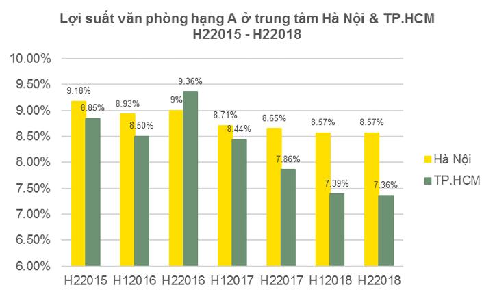 Lợi suất văn phòng cho thuê của Hà Nội cao nhất thế giới