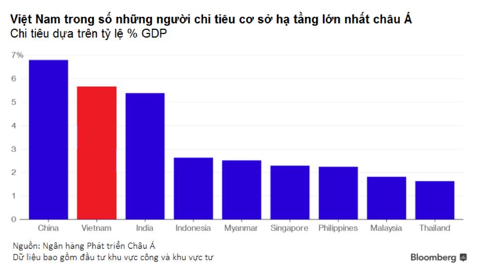 Bất động sản công nghiệp hưởng lợi nhờ xu hướng dịch chuyển từ Trung Quốc