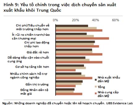 Bất động sản công nghiệp hưởng lợi nhờ xu hướng dịch chuyển từ Trung Quốc 1