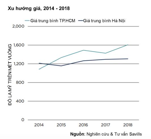 Động lực mới của thị trường bất động sản nhờ triển vọng kinh tế và dân số vàng 2