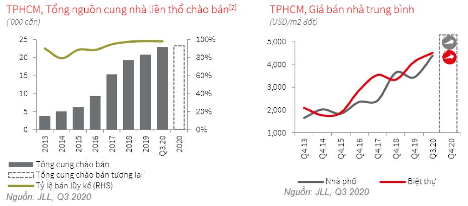 Nhu cầu mua nhà liền thổ tại TP. HCM tăng mạnh
