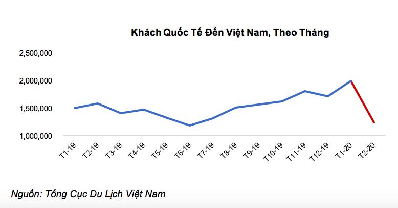 Công suất phòng khách sạn trong tháng 3 chỉ còn một chữ số 1