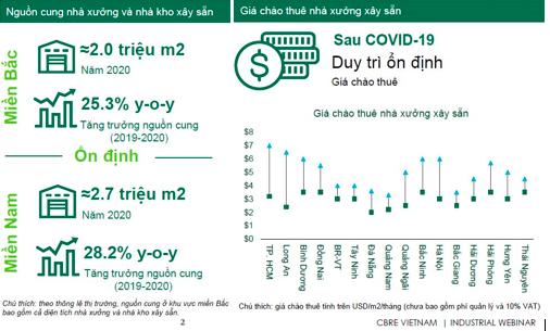 Thị trường nhà xưởng, nhà kho xây sẵn tăng trưởng mạnh nhờ Covid-19