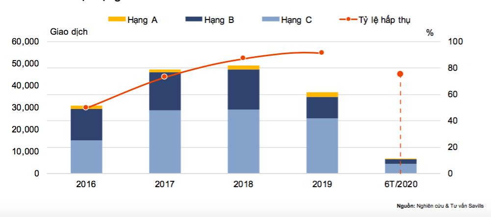 Nguồn cung bất động sản TP. HCM thấp kỷ lục