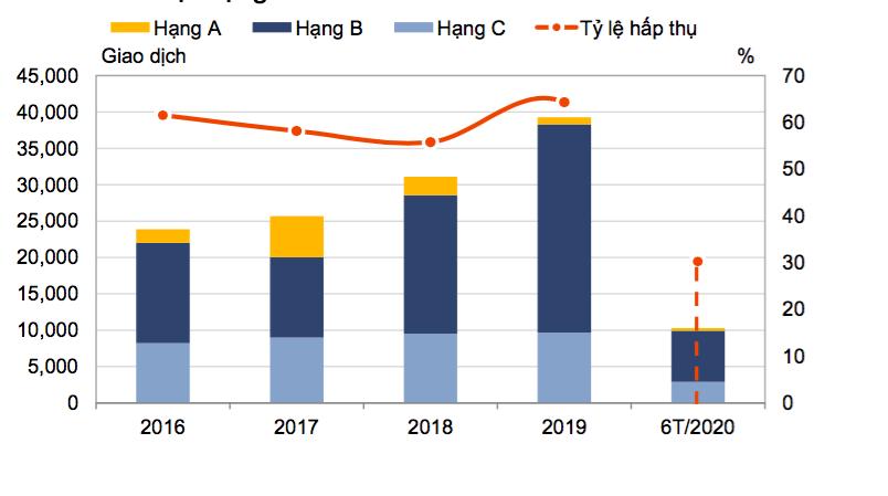 Giá bất động sản Hà Nội tăng mạnh bất chấp Covid-19