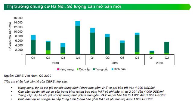 Thị trường chung cư Hà Nội đối diện nhiều bất ổn