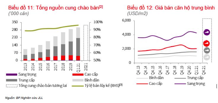 Bức tranh trái ngược trên thị trường căn hộ tại TP. HCM và Hà Nội