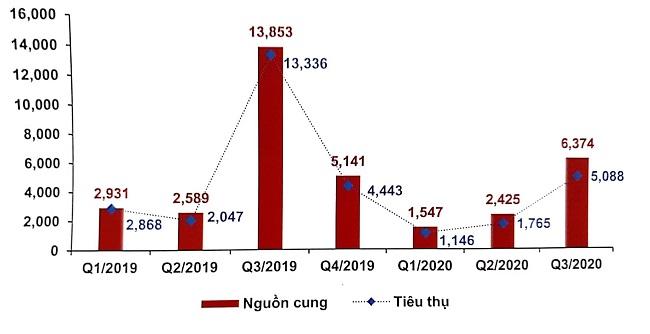 Nguồn cung và sức tiêu thụ căn hộ ở khu Đông tăng mạnh 1