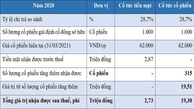Lợi ích vượt trội cho nhà đầu tư và cổ đông từ cổ phiếu của Phát Đạt năm 2021