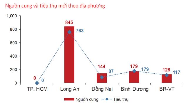 Bất động sản TP.HCM và vùng phụ cận: Nhiều biến động trái chiều